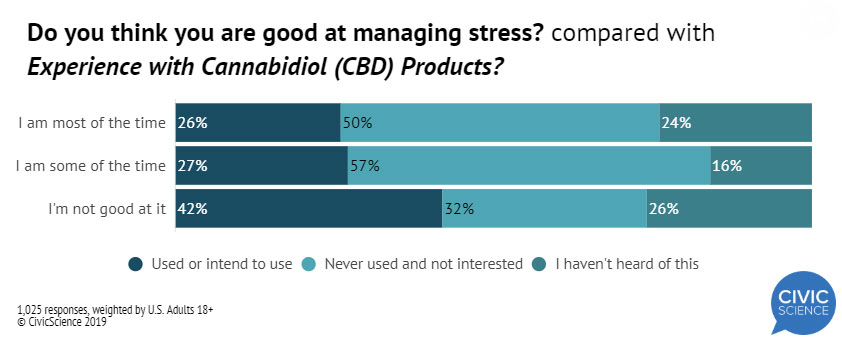 cbd-stress-management-survey-results